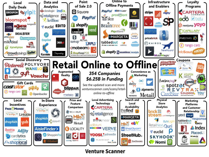Navigating the retail online to offline space for List of online retailers