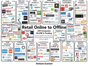 retail o2o slide