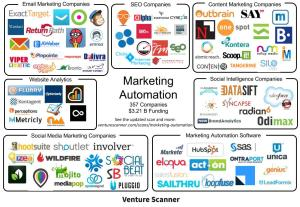 Marketing Automation Map