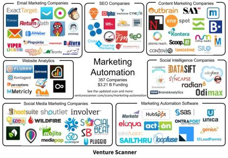introducing the marketing automation scan venture scanner insights