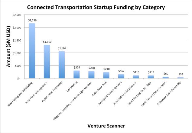 CT_Funding