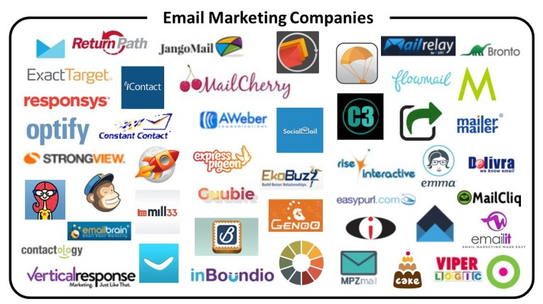 Email Marketing Companies Map