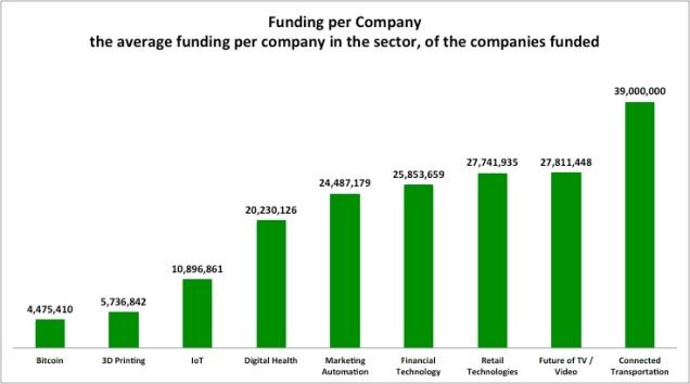Funding per Company