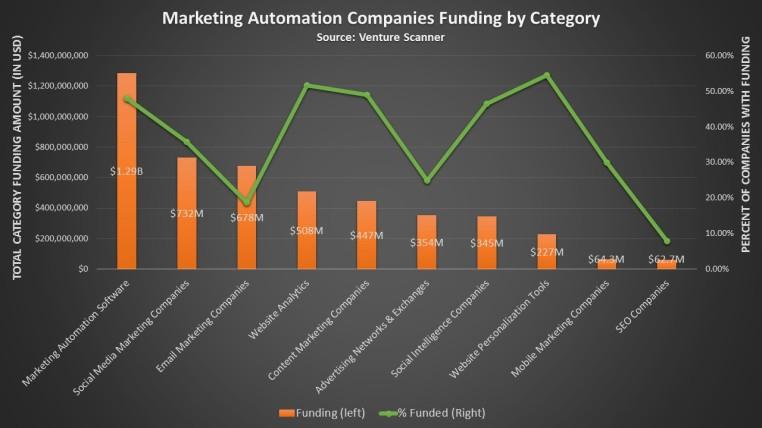 Marketing Automation funding chart