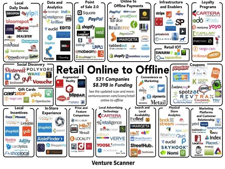 Retail company list - Live ticker stock