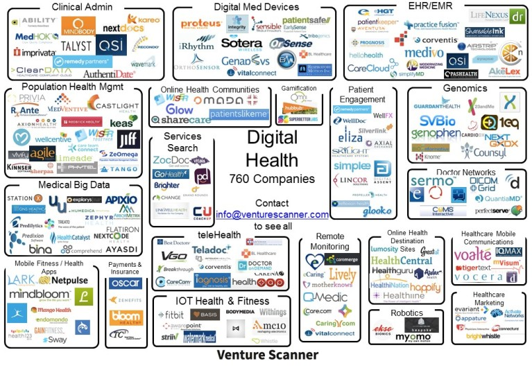 Digital Health Visual Map