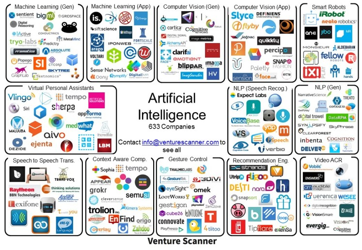 top machine learning companies