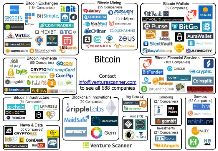 Bitcoin Visual Map