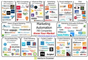 Marketing Automation Sector Map
