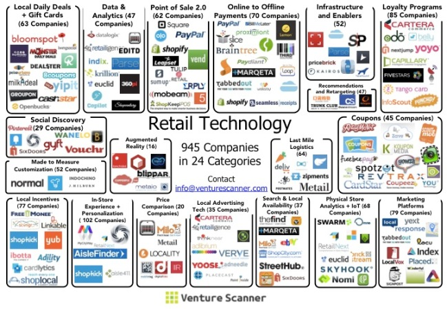 Retail Tech Sector Map