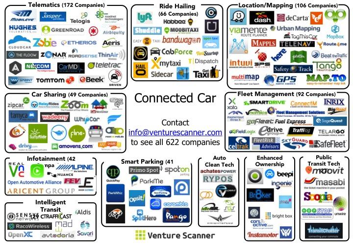 Connected Car Market Update – Venture Scanner Insights