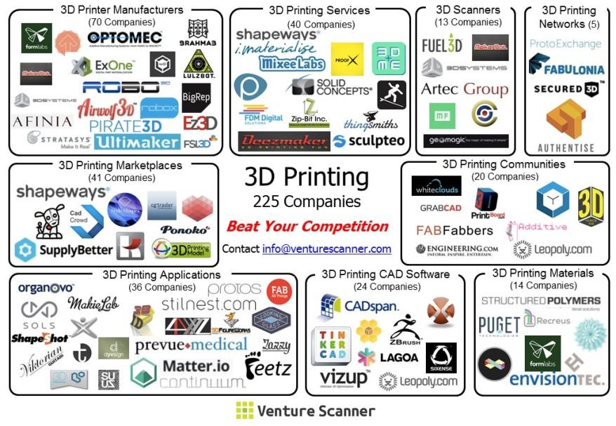 3D Printing Visual Map