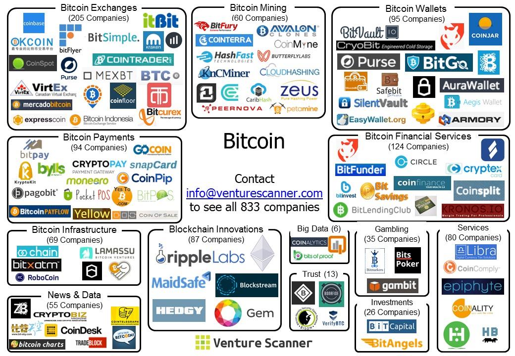 Infografik von Venture-Scanner zum Thema Bitcoin