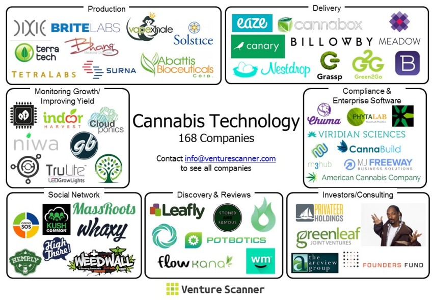 Cannabis Visual Map