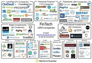 FinTech Visual Map