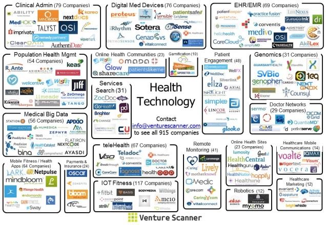 Healthcare Technology Visual Map