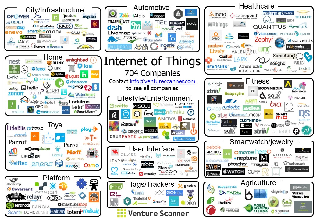 Internet Of Things Sector Update - Us map with number of companies