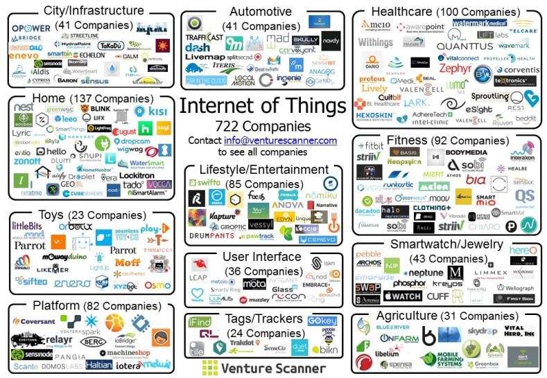 IoT Visual Map