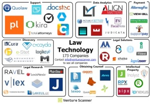 lawtech map