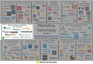 Marketing Technology Sector Map (SEM)
