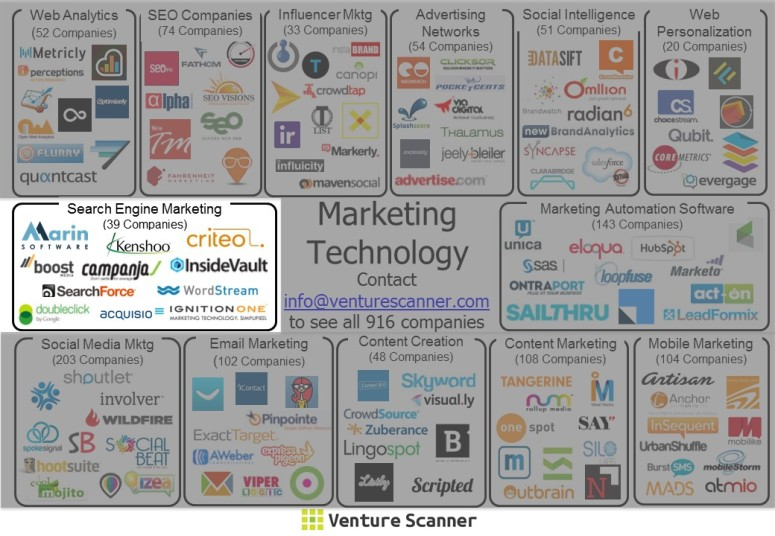 Marketing Technology Sector Map (SEM)