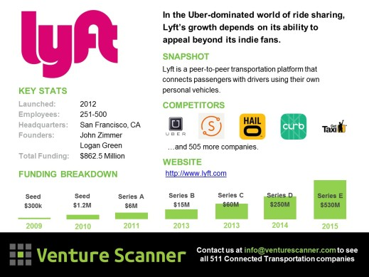 PlayerCard Lyft Final