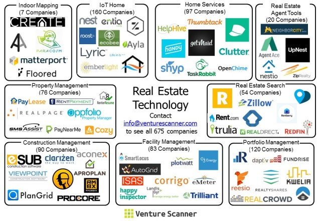real estate sector map
