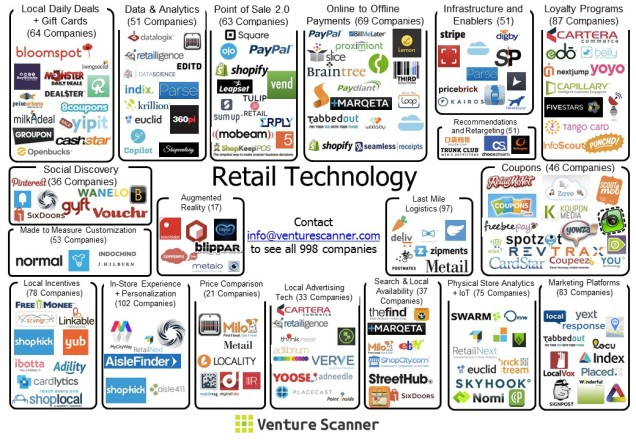 Retail Technology Visual Map
