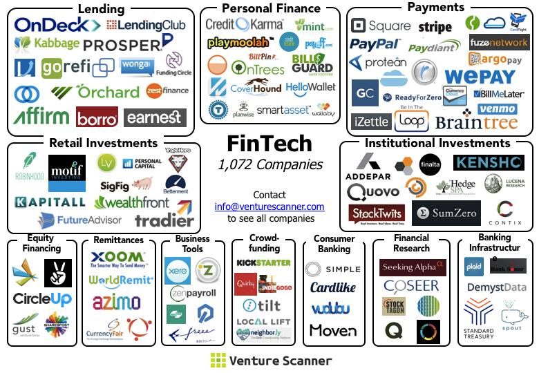 Fintech Ecosystem Update April 2015 Venture Scanner