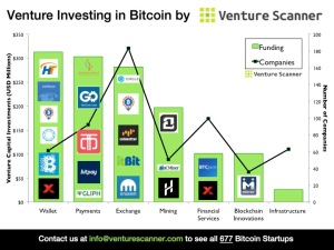 Bitcoin Funding and Companies