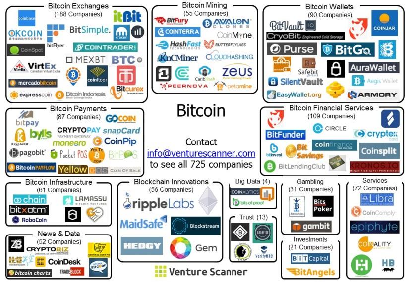 Bitcoin Sector Map