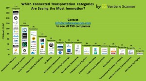 Connected Transportation Infographic