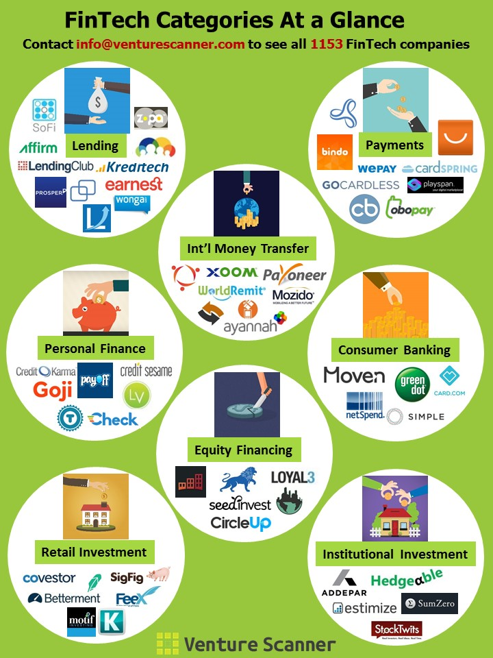 Fintech infographic 6-23