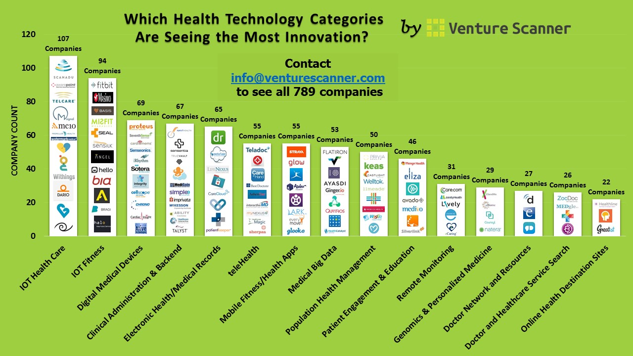 Which Health Technology Categories Are Seeing the Most ...