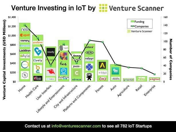 Venture Funding in IoT