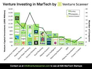 Venture Investing in MarTech