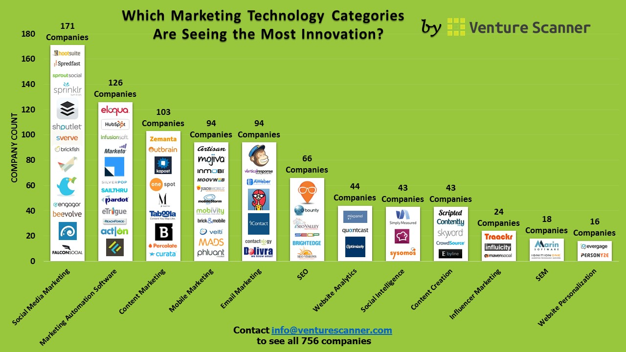 Which Marketing Technology Categories Are Seeing the Most ...