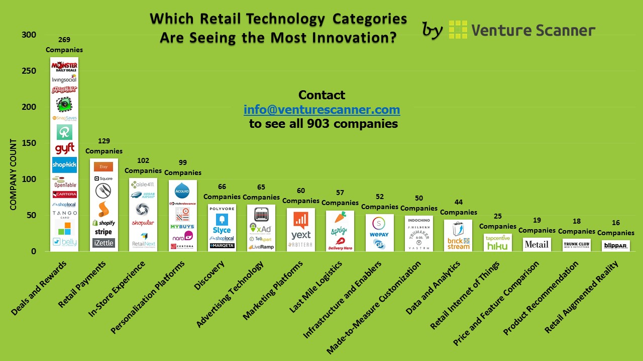 Which Retail Technology Categories Are Seeing the Most ...
