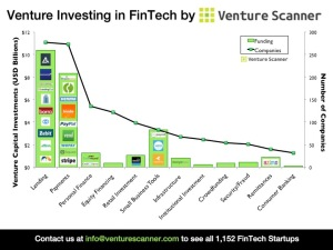 Venture Investing in FinTech