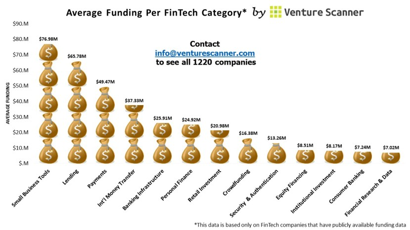 FinTech Average Funding Graph