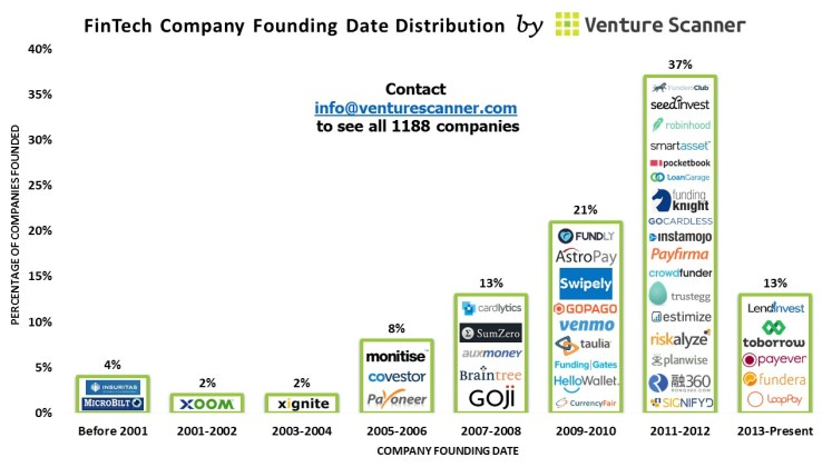 FinTech Founding Date Distribution