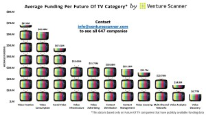 Future Of TV Average Funding