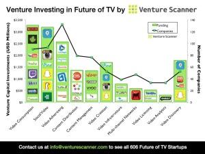 Venture Funding in Future of TV