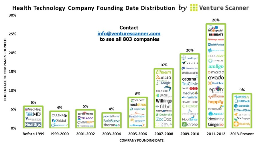 Health Technology Company Founding Date Distribution