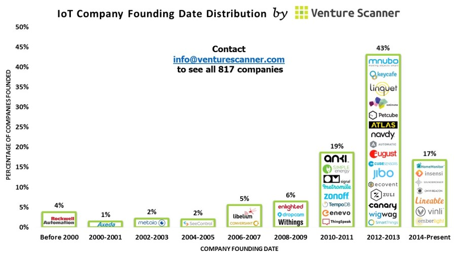 IoT Founding Date Distribution