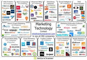 MarTech Sector Map