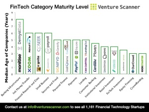 Median Age of FinTech Categories