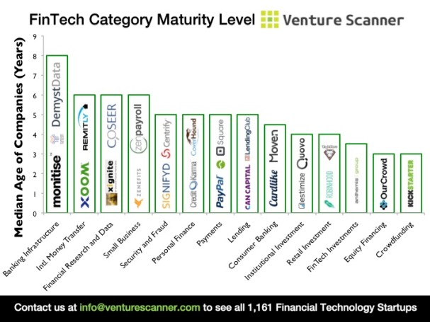 Median Age of FinTech Categories