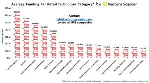 Retail Average Funding