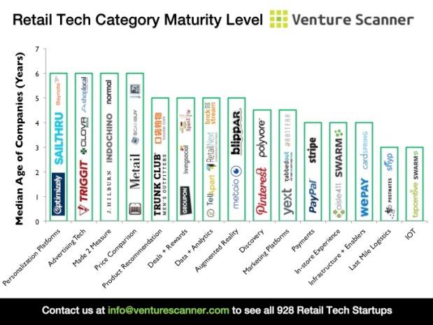 Retail Tech Median Age